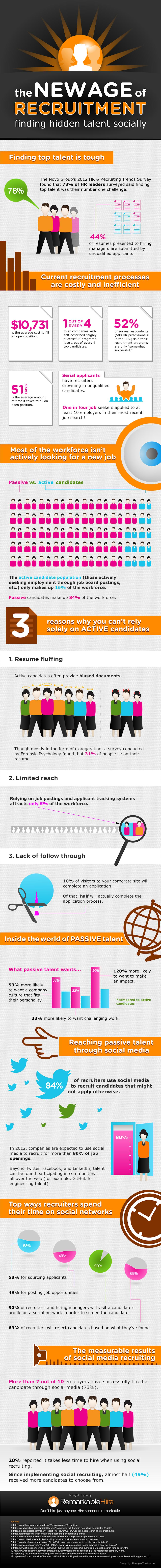 How to Find Top Tech Talent on Social Media