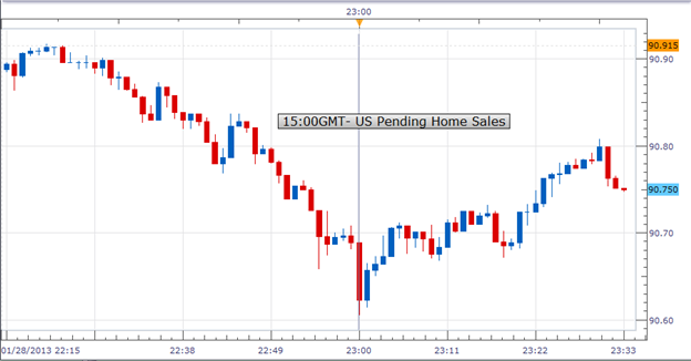 Forex_US_Pending_Home_Sales_Fell_Unexpectedly_in_December_USDJPY_Weakened_body_Picture_1.png, Forex: U.S. Pending Home Sales Fell Unexpectedly in Dece...