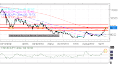 Forex_Euro_Rallies_on_Strong_Spanish_Bond_Auction_ECB_Ahead_forex_news_technical_analysis_fundamental_analysis_body_Picture_4.png, Forex: Euro Rallies...