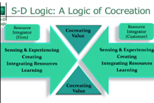Co Creating Value Using Social Media Marketing image sd logic cabxml