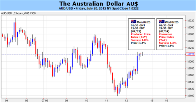 Second_Quarter_Inflation_Data_Europe_to_Guide_Australian_Dollar_body_Picture_5.png, Second Quarter Inflation Data, Europe to Guide Australian Dollar