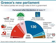 <p>Graphic showing the make-up of the new Greek parliament. Europe and the United States have urged Greece to move quickly to form a new government and enact reforms under the terms of a controversial multi-billion bailout deal with the European Union and the International Monetary Fund.</p>
