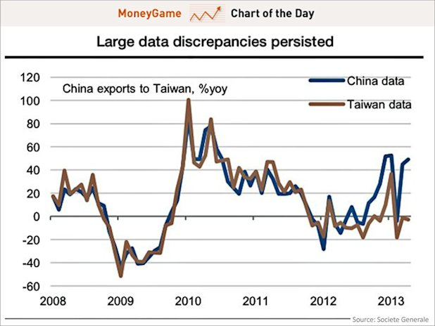 Chart of the day shows China's exports to Taiwan, may 2013