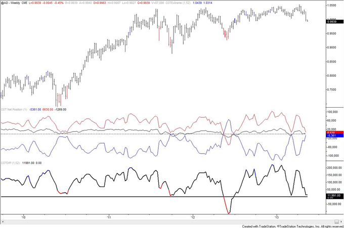 Swiss_Franc_Trend_Long_Term_Signal_from_COT_body_AUD.png, Swiss Franc Trend Long Term Signal from COT