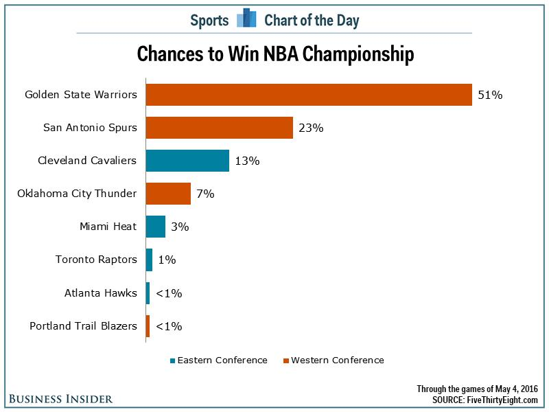 The Golden State Warriors are still an overwhelming favorite to win the NBA Championship