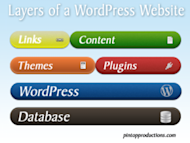 The Importance of Ongoing WordPress Maintenance image wordpresslayers 300x225