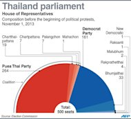 A graphic showing the composition of the Thai parliament