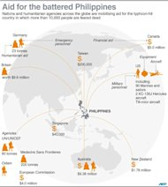 A graphic showing aid pledged to the Philippines by the United States, Australia and other nations, as the scale of devastation unleashed by super typhoon Haiyan emerges Text slug: Philippines-weather-typhoon-world-aid 130 x 145 mm
