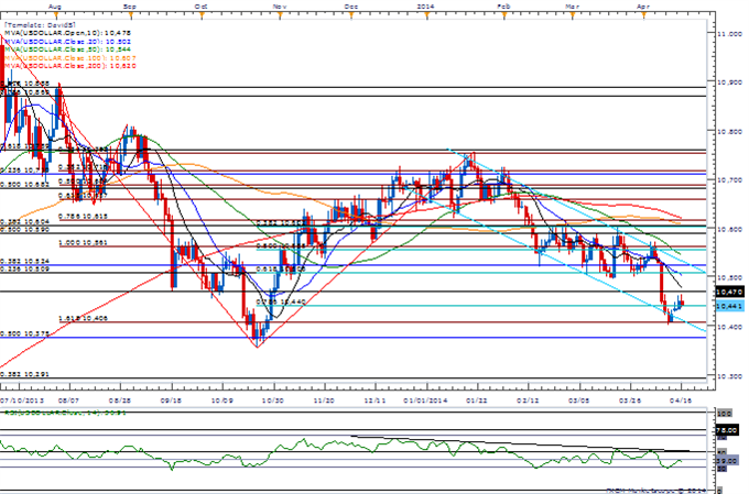 USD-CAD--GBP-CAD-Clear-Resistance-Ahead-of-Canada-CPI_body_Picture_1.png, USD/CAD & GBP/CAD Clear Resistance Ahead of Canada CPI