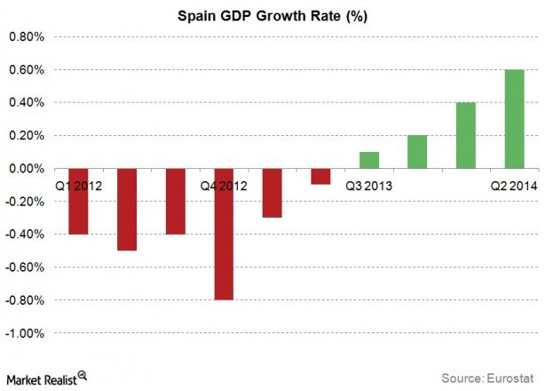 politics and economy in spain