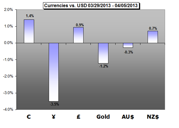 Forex_Trading_Weekly_Forecast_04.08.2013_body_Picture_1.png, Forex Trading Weekly Forecast 04.08.2013