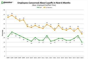 Employee Layoff Fears Drop to Lowest Level in Nearly Five Years; Confidence in Job Market & Business Outlook Stabilizes