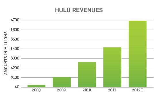Hulu Plus Doubles Subscribers to 3 Million