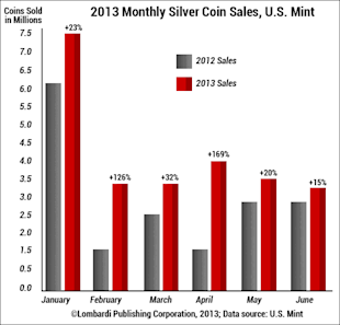 Why This Non Gold Commodity Is Essential for Your Portfolio image 2013 Monthly Silver Coin Sales U S Mint