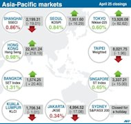 Closings for key Asia-Pacific stock markets Thursday
