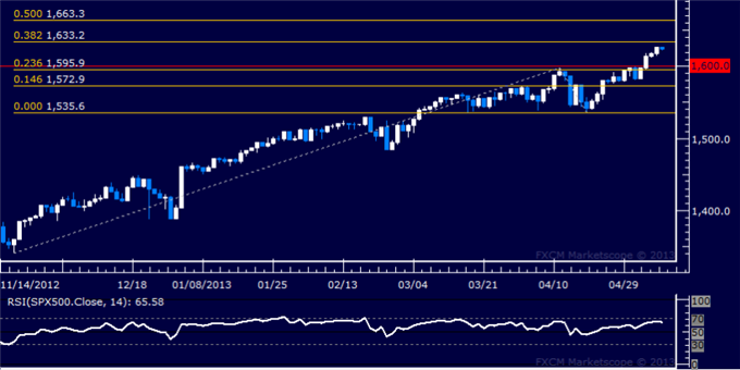 Forex_US_Dollar_and_SP_500_Continue_to_Rise_in_Tandem_body_Picture_6.png, US Dollar and S&P 500 Continue to Rise in Tandem