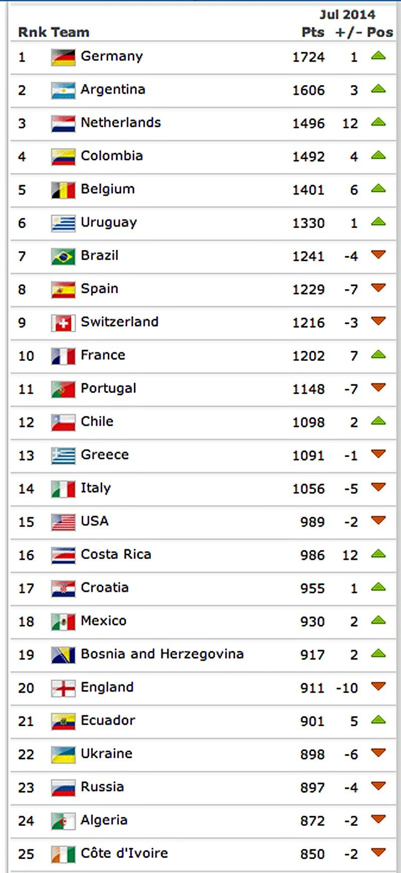 fifa rankings after world cup
