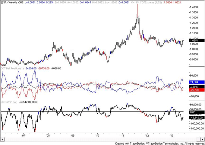 Australian_Dollar_COT_Figures_Reach_Another_Record_body_chf.png, Australian Dollar COT Figures Reach Another Record