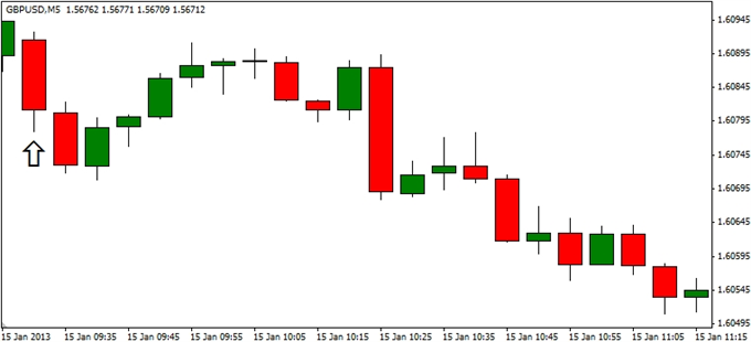 Forex_GBPUSD-_Trading_the_U.K._Consumer_Price_Report_body_ScreenShot251.png, GBP/USD- Trading the U.K. Consumer Price Report