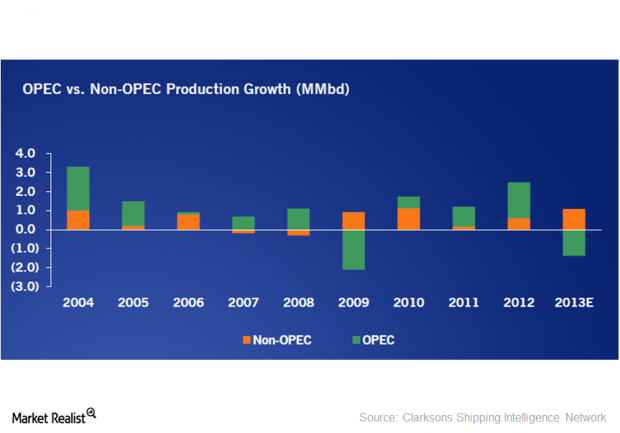 OPEC vs Non-OPEC Production Growth