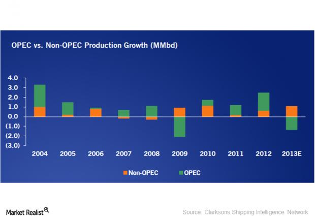 OPEC vs Non-OPEC Production Growth