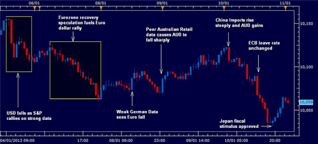Forex_Analysis_US_Dollar_Falls_on_China_Growth_Outlook_Euro_Rally_body_rewind_110113.png, Forex Analysis: US Dollar Falls on China Growth Outlook, Euro Rally