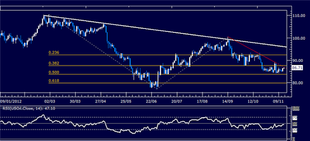 Forex_Analysis_US_Dollar_Springs_Higher_as_SP_500_Sinks_Past_Support_body_Picture_8.png, Forex Analysis: US Dollar Springs Higher as S&P 500 Sinks Pas...