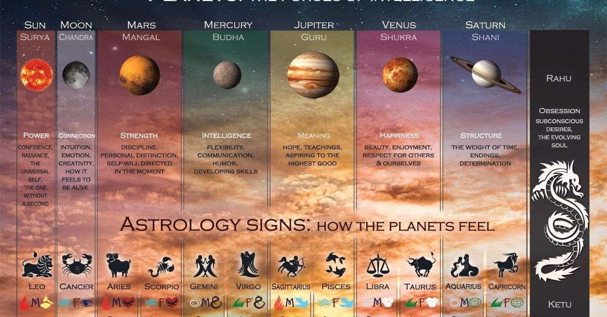 Be a Vedic Astrologer Easily, Quickly, Affordably