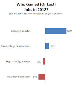 2012_Jobs_Wrapup_Education2.PNG