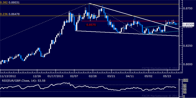 Forex_EURGBP_Technical_Analysis_06.03.2013_body_Picture_5.png, EUR/GBP Technical Analysis 06.03.2013