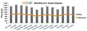 Zepol's Data Says U.S. Imports Are Stagnant for First Half of 2013