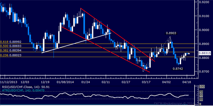 dailyclassics_usd-chf_body_Picture_6.png, Forex: USD/CHF Technical Analysis – Slow Slide Continues