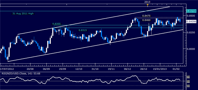 Forex_NZDUSD_Technical_Analysis_02.06.2013_body_Picture_1.png, NZD/USD Technical Analysis 02.06.2013