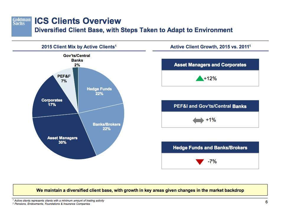 Here's how Goldman Sachs' client list has changed