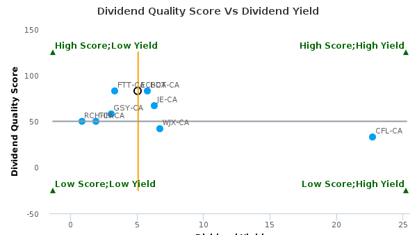 EnerCare, Inc. : ECI-CA: Dividend Analysis : June 30th, 2016 (record date) : By the numbers : June 27, 2016