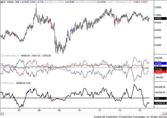 Australian_Dollar_COT_Figures_Reach_Another_Record_body_cad.png, Australian Dollar COT Figures Reach Another Record