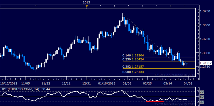 Forex_EURUSD_Technical_Analysis_04.01.2013_body_Picture_5.png, EUR/USD Technical Analysis 04.01.2013