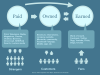 The Noob Guide to Understanding the Difference Between Paid, Owned and Earned Media [Infographic]