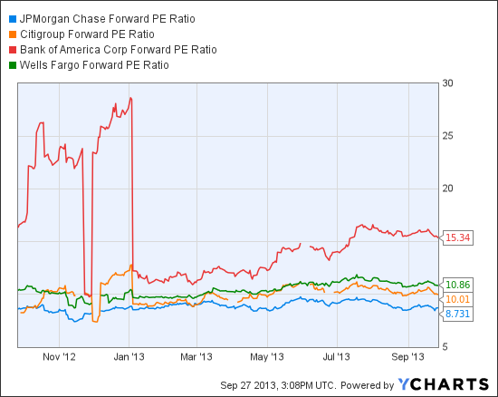 JPM Forward PE Ratio Chart