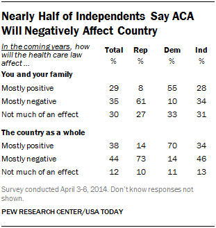 Nearly Half of Independents Say ACA Will Negatively Affect Country