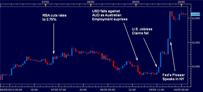 U.S._Dollar_Higher_After_Reserve_Banks_Act_Jobless_Claims_Fall_body_us_dollar_10_may_2013.png, U.S. Dollar Higher After Reserve Banks Act, Jobless Cla...