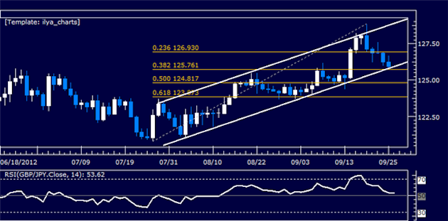 GBPJPY_Classic_Technical_Report_09.26.2012_body_Picture_5.png, GBPJPY Classic Technical Report 09.26.2012