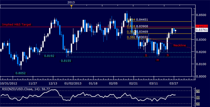 Forex_NZDUSD_Technical_Analysis_03.28.2013_body_Picture_5.png, NZD/USD Technical Analysis 03.28.2013