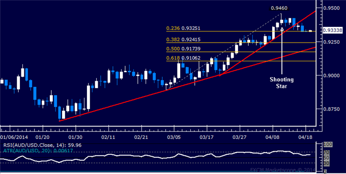 dailyclassics_aud-usd_body_Picture_9.png, AUD/USD Technical Analysis: Resistance Seen Just Below 0.93