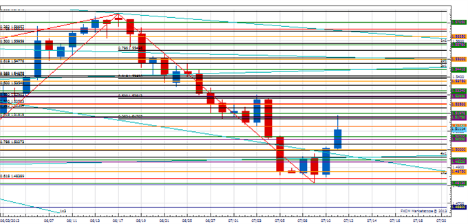 PT_USD_reaction_body_Picture_3.png, Price & Time: The USD Counter-Trend Reaction
