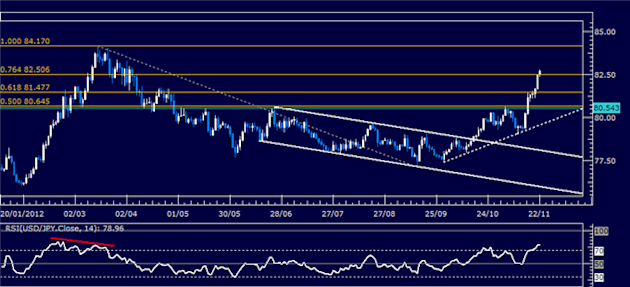 Forex_Analysis_USDJPY_Classic_Technical_Report_11.22.2012_body_Picture_1.png, Forex Analysis: USD/JPY Classic Technical Report 11.22.2012