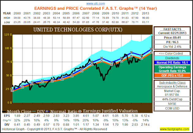 The Dow Hits All Time Highs, But The Truth Is It Remains Cheaply Valued image UTX1
