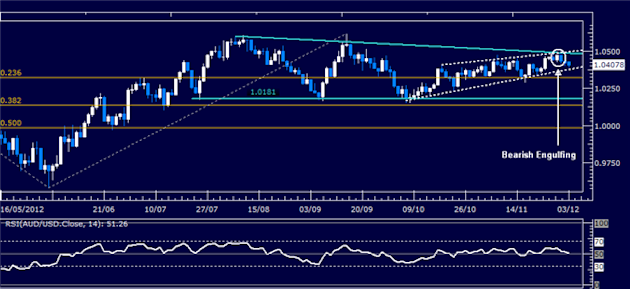 Forex_Analysis_AUDUSD_Classic_Technical_Report_12.03.2012_body_Picture_1.png, Forex Analysis: AUD/USD Classic Technical Report 12.03.2012
