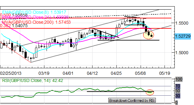 Aussie_Plunge_Continues_After_Budget_Release_EURUSD_Loses_1.3000_body_x0000_i1030.png, Aussie Plunge Continues After Budget Release; EUR/USD Loses $1.3000