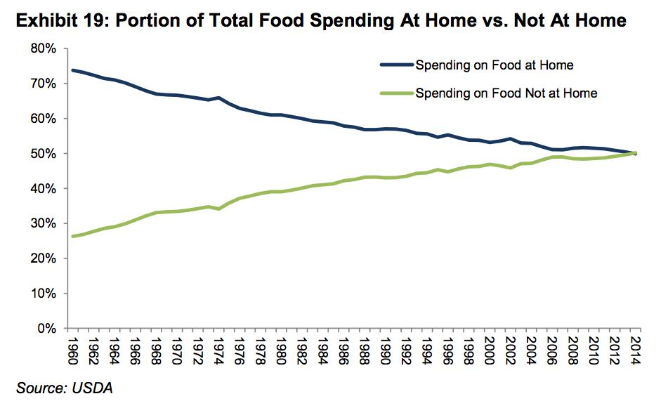 This chart shows a major change in the way Americans eat